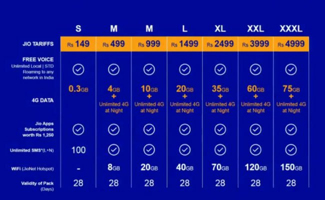 Jio Plans - Reliance Jio welcome Offer